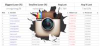 Mira quién perdió más seguidores con la purga de cuentas spam que hizo Instagram