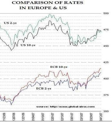 La BCE debe subir los intereses