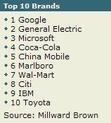 Top ten brands 158.174.JPG