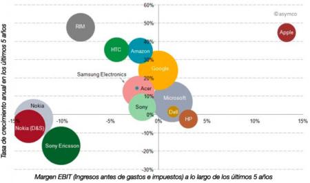 Relación de inversión en i+d/beneficios