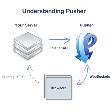 pusher API websockets