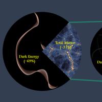 Una de las mediciones más precisas utilizando la técnica de cúmulos de galaxias: la materia constituye el 31% del universo
