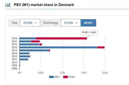 Mercado Electricos Dinamarca