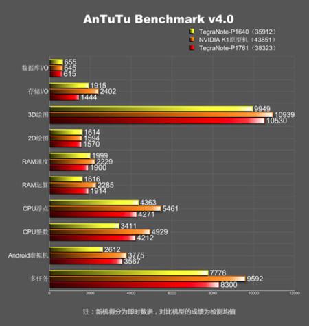 NVidia Tegra K1 benchmarks leaked