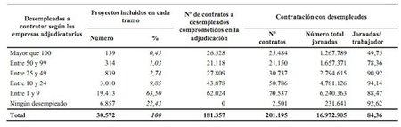 """El """"éxito"""" del despilfarro del Plan E: 201.000 contratos 3 meses y creación de 8.000 empleos netos"""