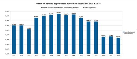 Gasto Sanidad Segun Gasto Publico Espana