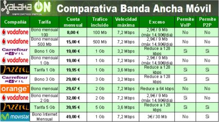 Comparativa de tarifas de banda ancha móvil de prepago, Enero de 2012