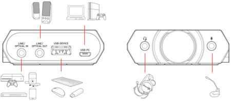 Conectividad de la Sound BlasterX G5