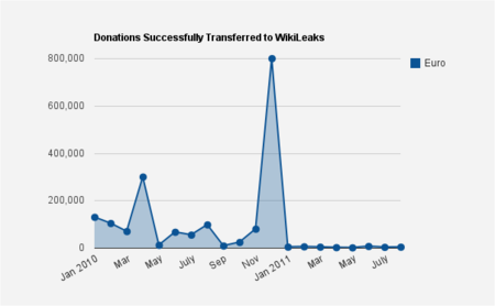 graph-of-donations-to-wikileaks-1.png