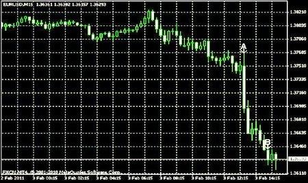 FMI insta a la depreciación masiva del dolar