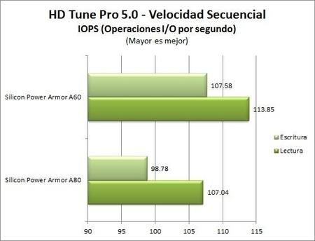 Hdtunepro5 Secuencial Iops