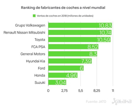 Ranking Fabricantes Coches