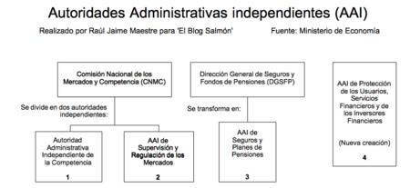 Autoridades Administrativas Independientes
