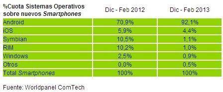 Cuotas de ventas de smartphones en España