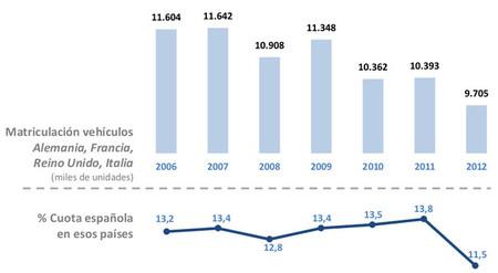 Evolución del mercado automovilístico europeo