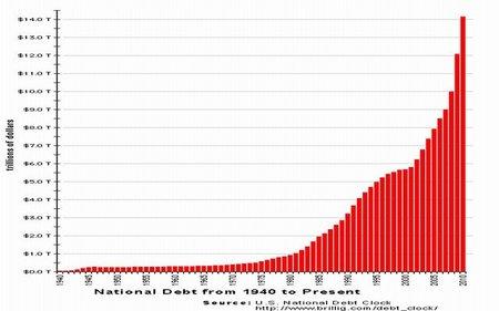 Deuda pública de Estados Unidos se acerca al punto de no retorno