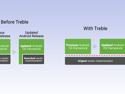 Google ataca a la fragmentación de Android con el Project Treble