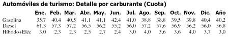 Ventas De Coches Diesel Espana 2016