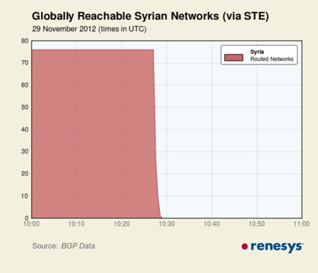 Siria apaga internet