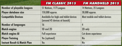SEGA lanza Football Manager Classic 2015 para tablets Android