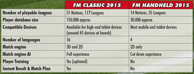 Football Manager Classic 2015