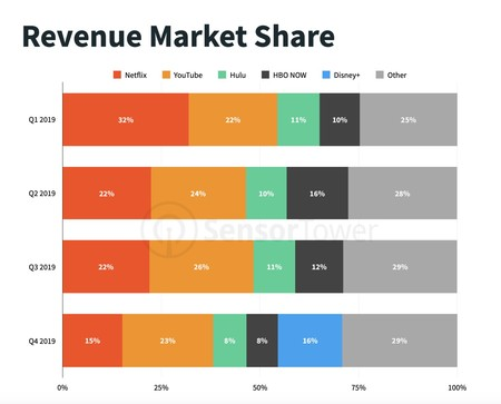 Revenue market share