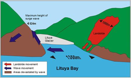 Lituya Bay Megatsunami Diagram English