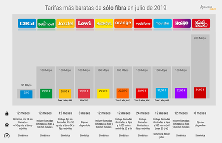 Mejor Tarifa Solo Fibra Barata Julio 2019