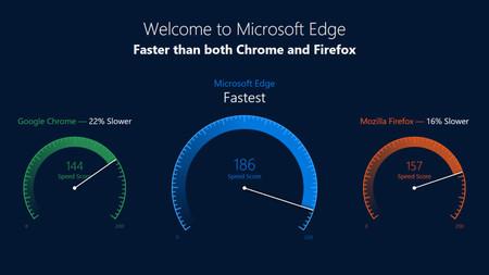 Los números dejan en mal lugar a Microsoft cuando anuncia que Edge es más rápido que Chrome y Firefox