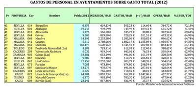 18 ayuntamientos destinan más del 60% de su presupuesto a gasto de personal