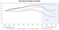 ¿Serviría el contrato único para acabar con la dualidad del mercado de trabajo en España?
