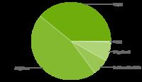 El 39,1% de los dispositivos Android llevan KitKat, y menos del 0,1% llevan Lollipop