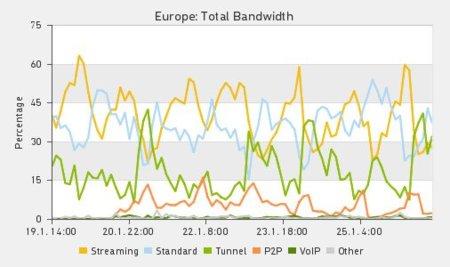 Las redes P2P toman el relevo de Megaupload y Megavideo