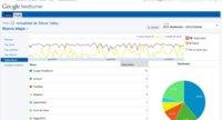 Google actualiza Feedburner y le añade estadísticas en tiempo real (¡al fin!)