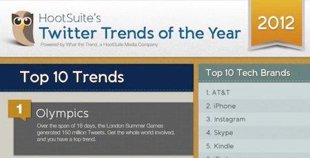 Los temas más importantes de 2012 en Twitter, infografía