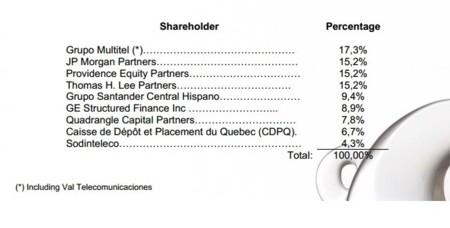 Reparto de acciones de ONO tras la compra de AUNA