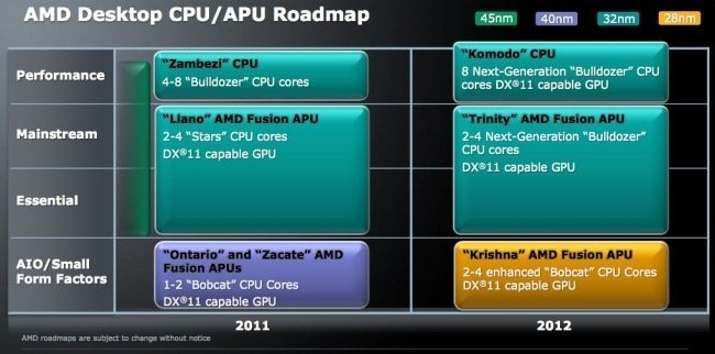 AMD Fusion Trinity roadmap