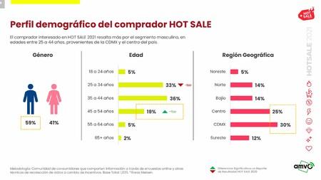 2 De Cada 10 Mexicanos Gastaran Mas De 10 000 Pesos En El Hot Sale 2021 Segun Amvo Las Categorias Favoritas Son Electronicos Y Moda