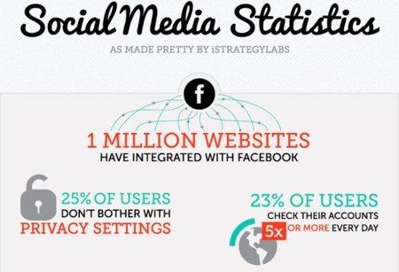 Curiosas (e impresionantes) estadísticas de los medios sociales, infografía