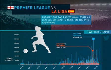 La Liga vs. Premier League en las redes sociales, infografía
