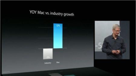 Mac crece cuando la industria se desmorona