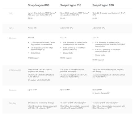 Snapdragon Comparacion de procesadores