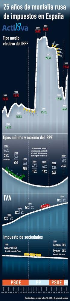 Evolución impuestos en España