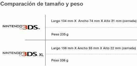 Comparativa dimensiones y peso entre 3DS y 3DS XL