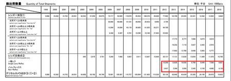 Datos Ventas Camaras Cipa 01