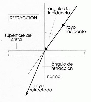refraccion01.jpg