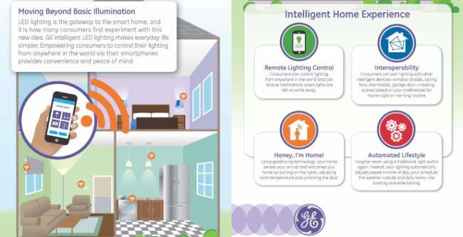 GE lanza su nueva gama de soluciones de iluminación compatible con HomeKit de Apple