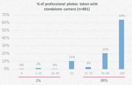 Fotografos Pro Smartphones 1