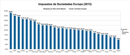 Impuesto Sociedades 2015