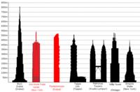 Los rascacielos más altos del mundo, el más alto del Europa, y el primero que se construyó (y por qué)
